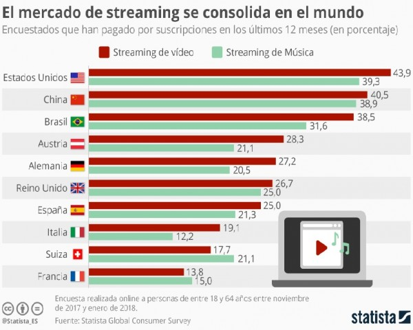 El streaming de pago se afianza